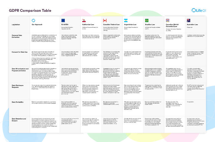 GDPR Comparison Table