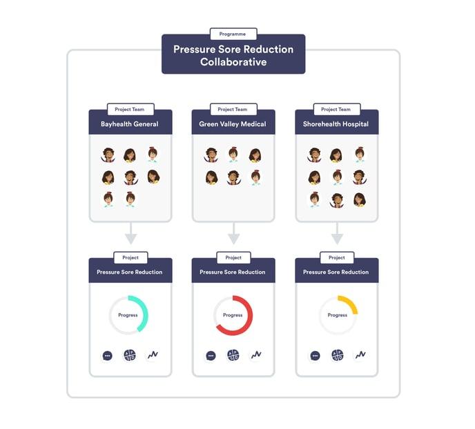 Understanding programmes image