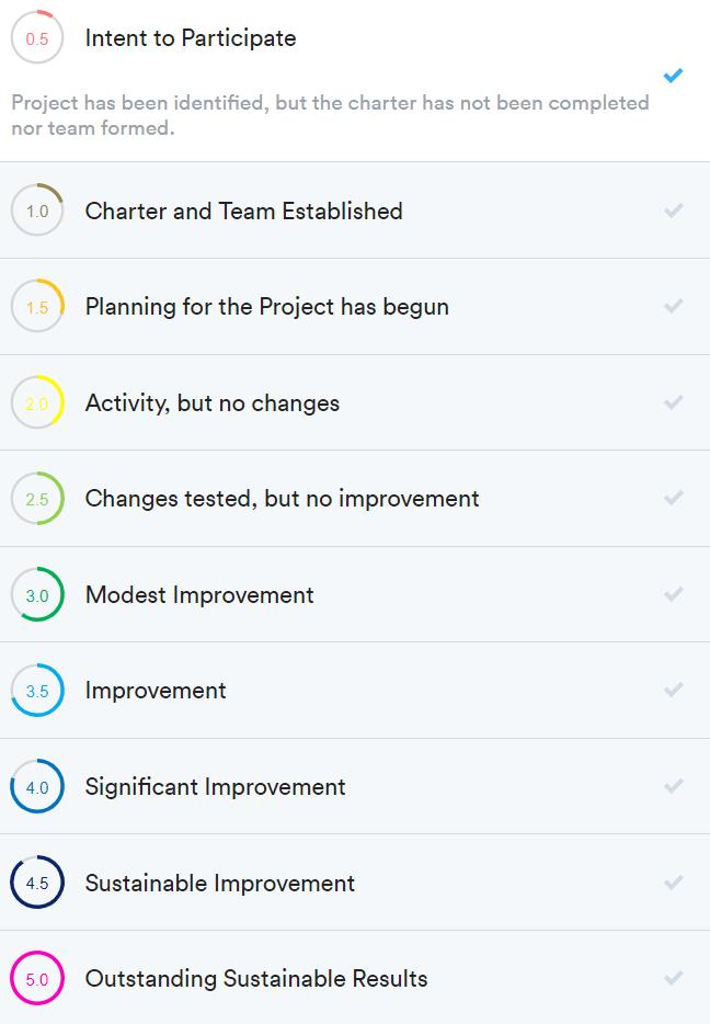 Progress scores