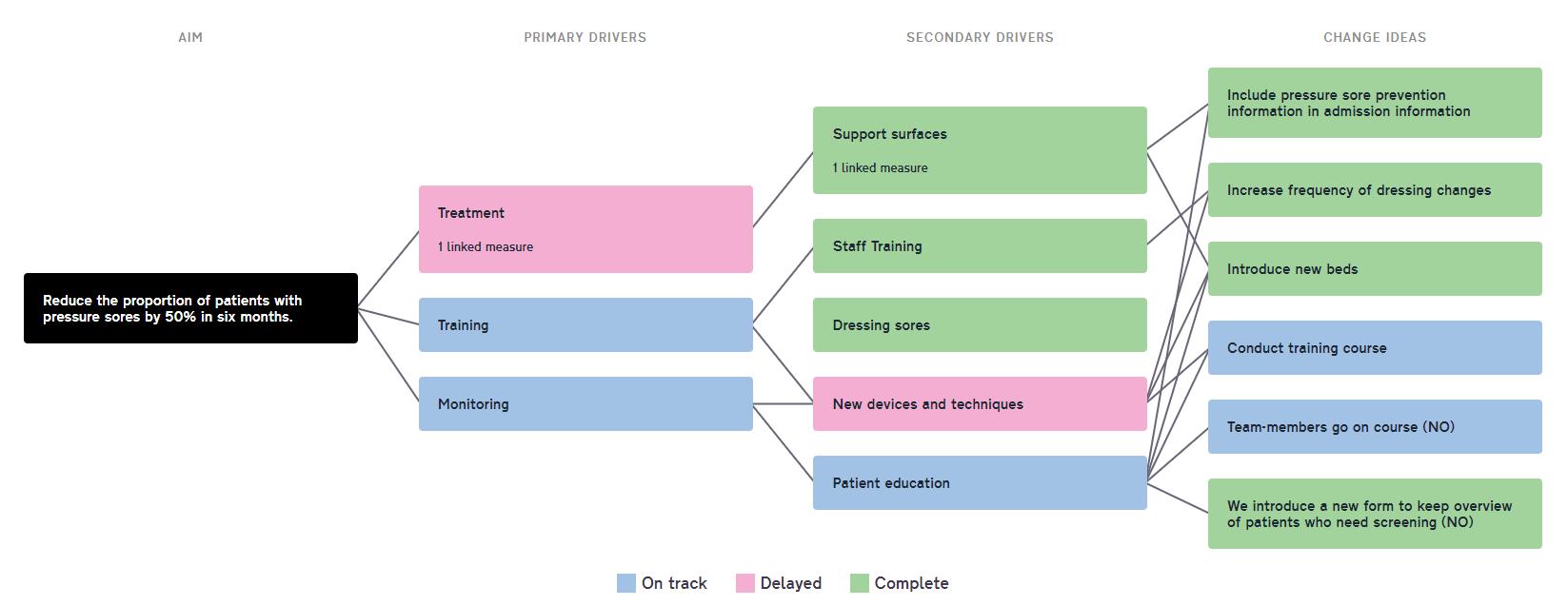New Driver Diagram understanding driver diagrams